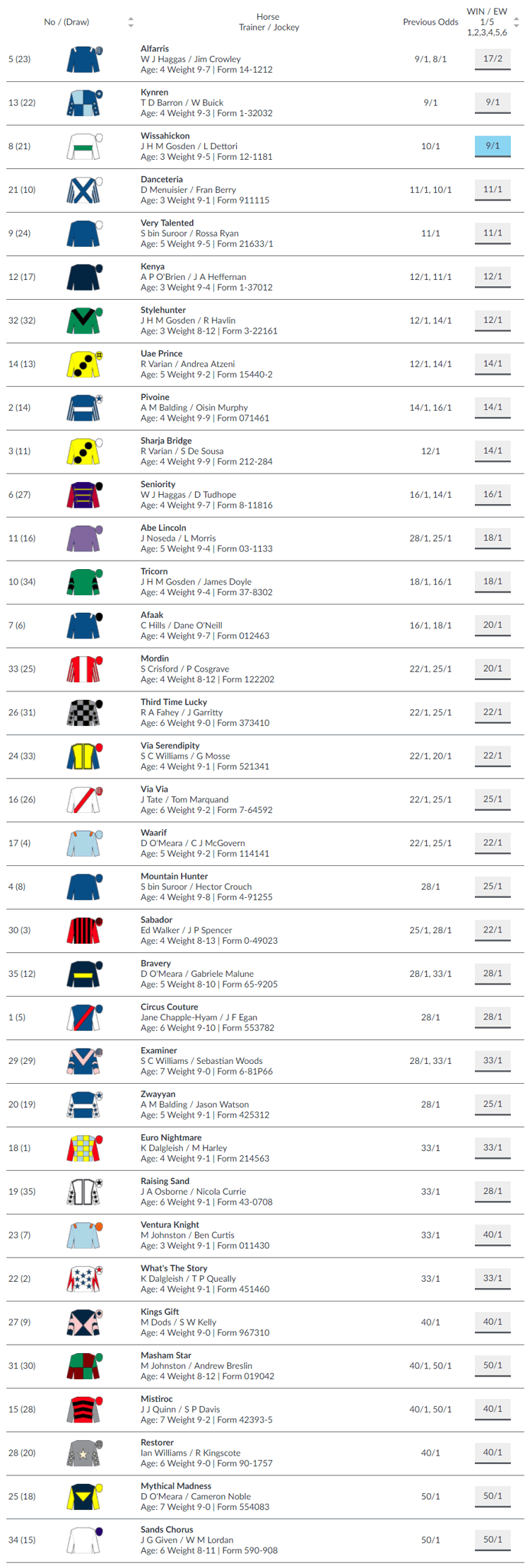 Cambridgeshire Handicap